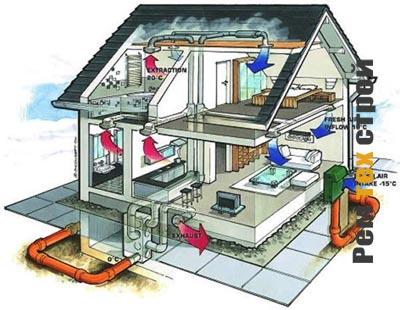 Особенности проектирования вентиляции в частном доме