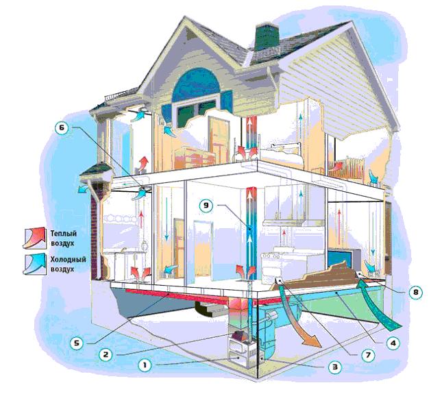 Вентиляция и кондиционирование частного дома