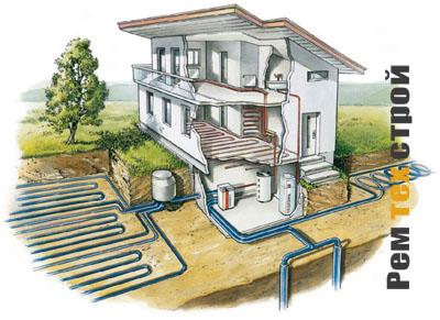 Будущее отопительных систем тепловые насосы