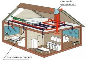 эффективная вентиляционная система