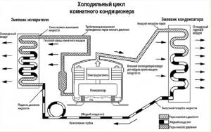 Как работает инверторная сплит система