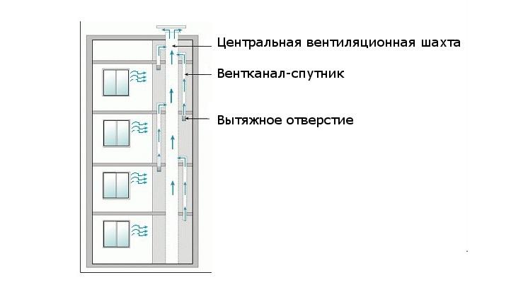 Схема вентиляции в хрущёвке
